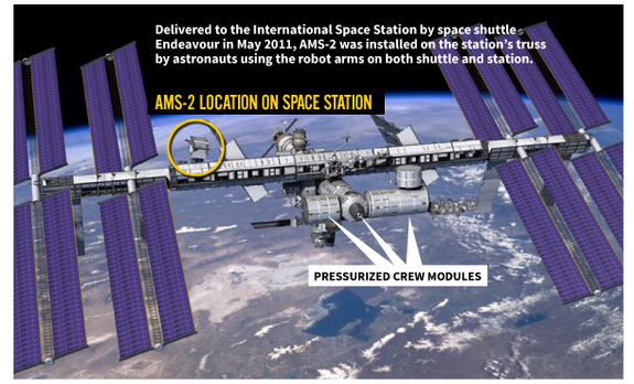AMS-on-international-space-station